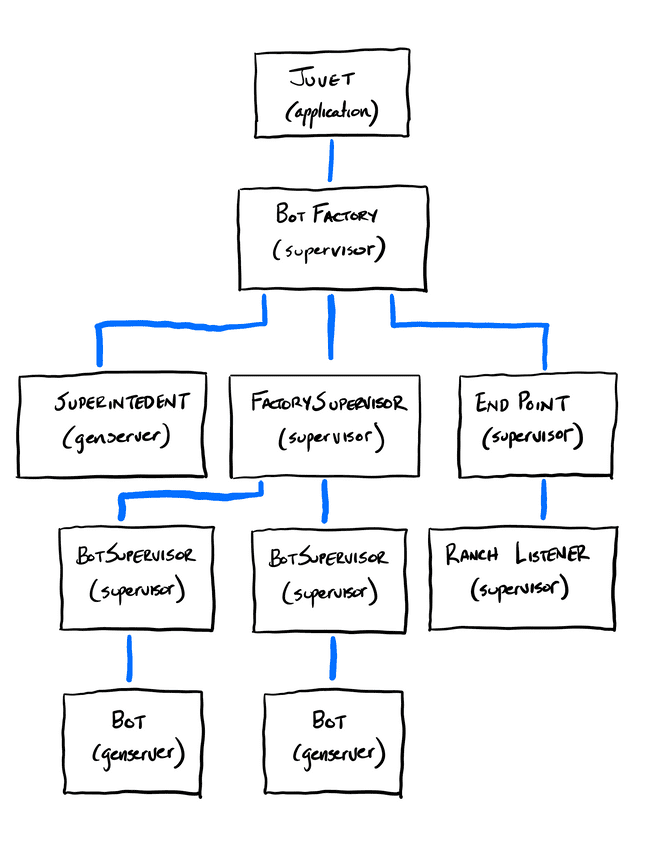 Bot Process Architecture